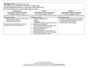 K-2 math chart